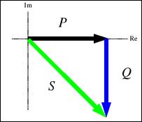 Hình 1: Thành phần công suất điện của mạch điện 3 pha