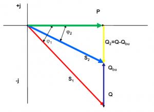 Hình 1: Mối quan hệ công suất tiêu thụ, công suất biểu kiến và công suất phản kháng