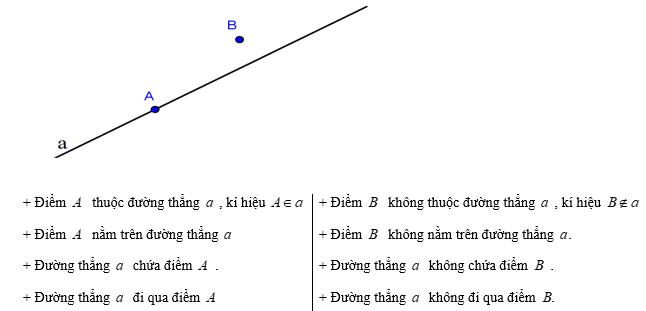 lý thuyết về điểm là gì