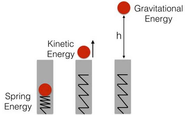 định nghĩa định luật bảo toàn năng lượng và ví dụ minh họa