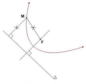 định nghĩa đường parabol và cách lập phương trình parabol