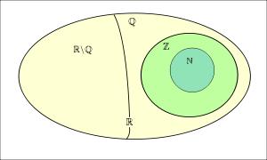 lý thuyết về định nghĩa số hữu tỉ là gì