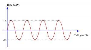 định nghĩa dòng điện một chiều và hình ảnh minh họa