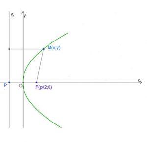 phương trình parabol và cách chứng minh