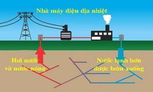 Hình minh họa: Quá trình khai thác năng lượng địa nhiệt