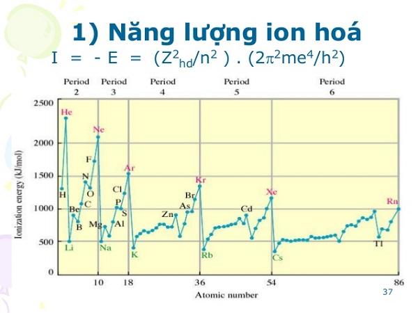 khái niệm về năng lượng ion hóa