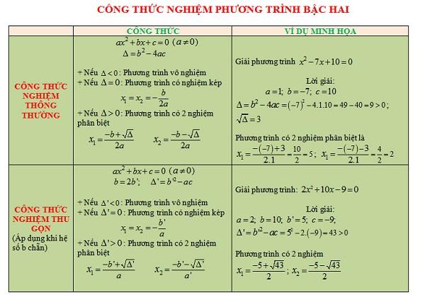 lý thuyết và bài tập về phương trình bậc 2