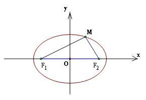 phương trình elip và đường elip