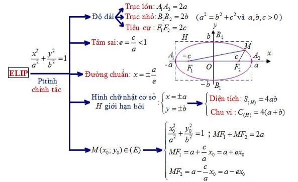 sơ đồ tóm tắt phương trình elip