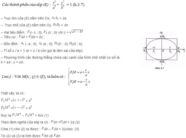 phương trình elip là gì và thành phần elip