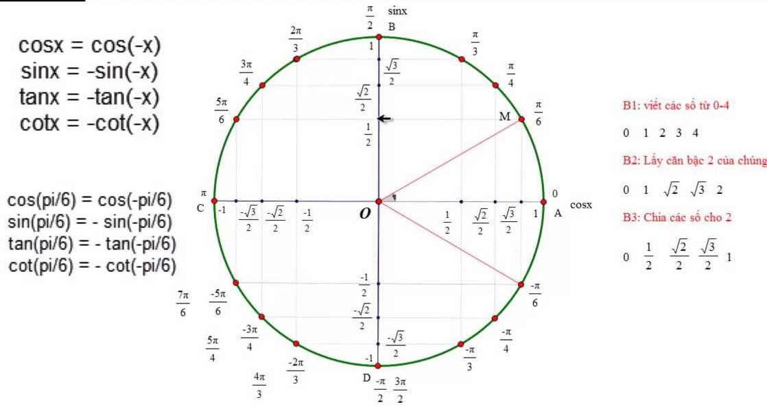 phương trình lượng giác và hình ảnh vòng tròn lượng giác