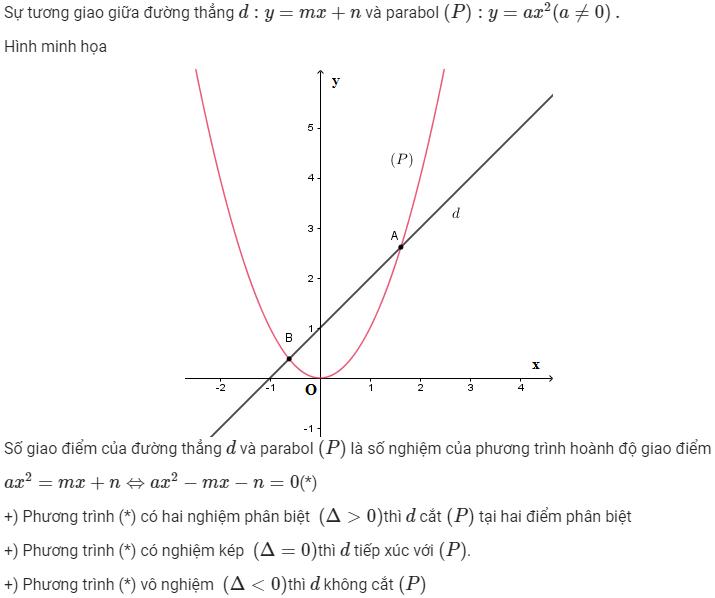 tương giao giữa đường thẳng và parabol với phương trình parabol