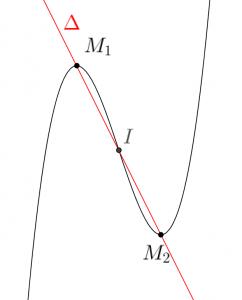 phương trình đường thẳng đi qua 2 điểm cực trị của hàm số bậc ba và hình ảnh minh họa