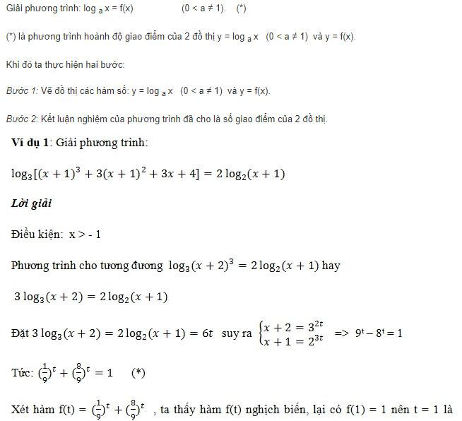 phương pháp đồ thị để giải phương trình logarit