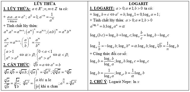 lý thuyết về phương trình logarit