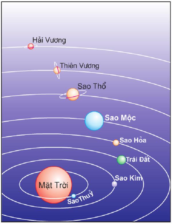 cấu tạo bên trong của trái đất và vị trí của trái đất trong hệ mặt trời