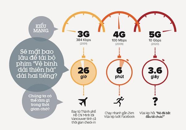 5g là gì và so sánh mạng 5g và 4g