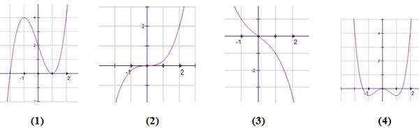 cực trị của hàm số là gì và cực trị của hàm số bậc 3