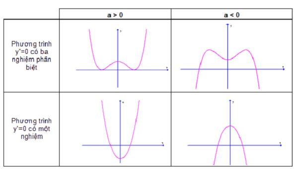 cực trị của hàm số là gì và cực trị của hàm số bậc 4