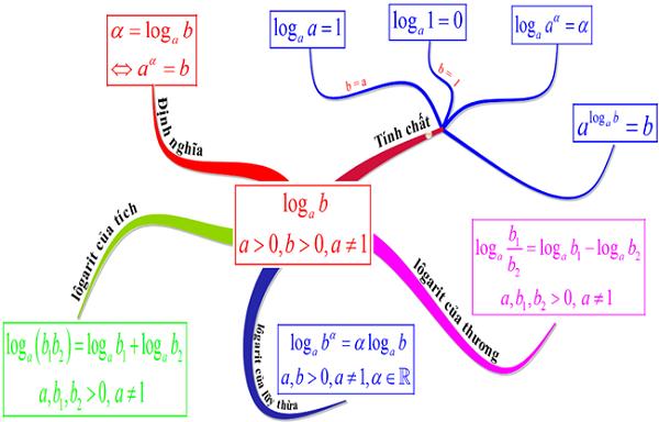 cực trị của hàm số là gì và hàm số logarit