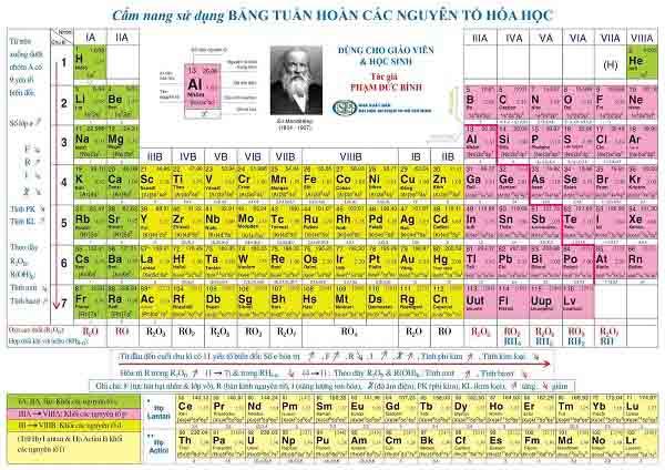 electron hóa trị là gì và cách xác định thông qua bảng hệ thống tuần hoàn các nguyên tố hóa học