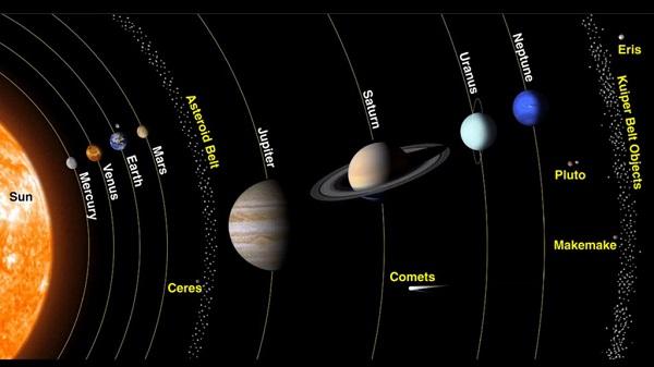 hệ mặt trời và trái đất