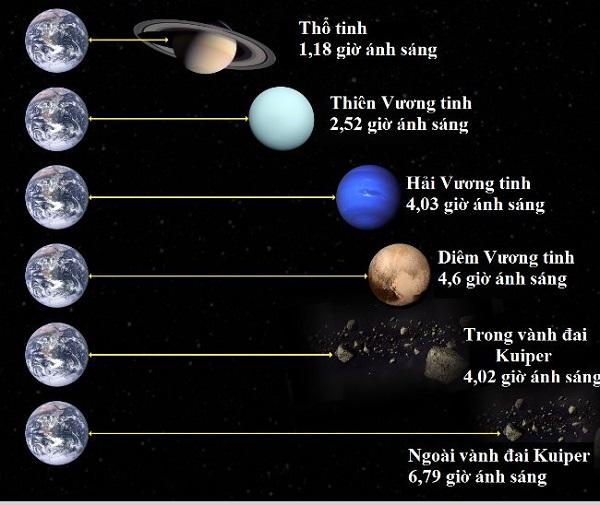 hệ mặt trời và trái đất và hình ảnh về trái đất xoay quanh các hành tinh khác