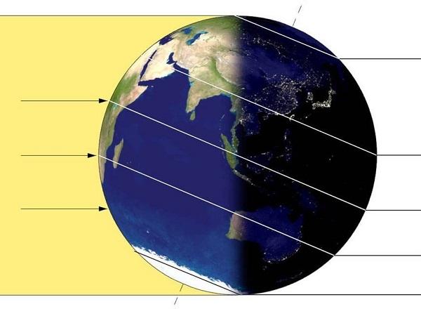 hệ mặt trời và trái đất với sự luân phiên ngày đêm