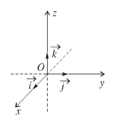 hệ tọa độ trong không gian