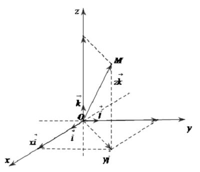 hệ tọa độ trong không gian và tọa độ của điểm