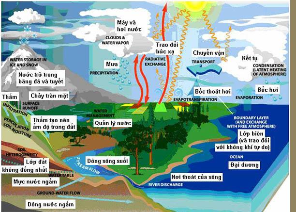hoàn lưu khí quyển là gì và hình ảnh cụ thể về hoàn lưu khí quyển