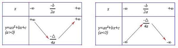 khảo sát sự biến thiên của hàm số
