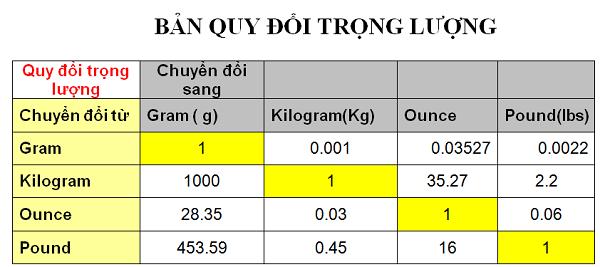 ibs là gì và bảng quy đổi trọng lượng gam – kilogam – lbs (pound) - Ounce