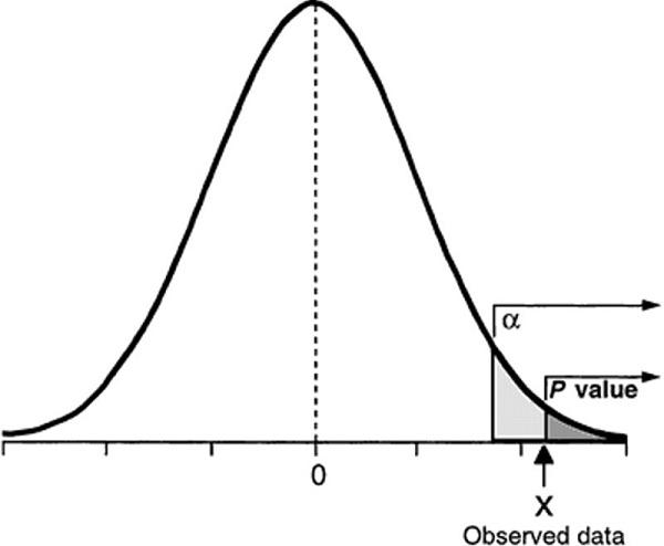 p value là gì và trị số p có vai trò quan trọng trong thống kê