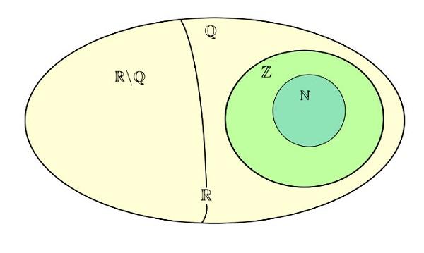 r là gì trong toán học và r là ký hiệu của tập số thực