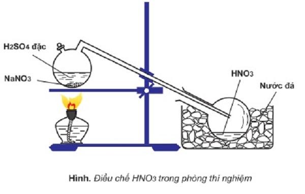 axit nitric và muối nitrat với tính chất hóa học của axit nitric