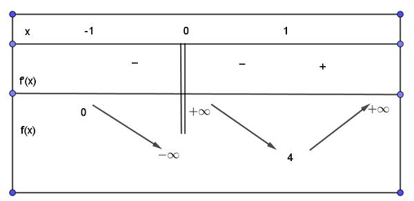 phương pháp đồ thị và kẻ bảng biến thiên được dùng rất nhiều trong cách giải bất phương trình mũ và logarit