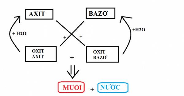khái niệm oxit axit bazơ muối và mối quan hệ giữa các chất