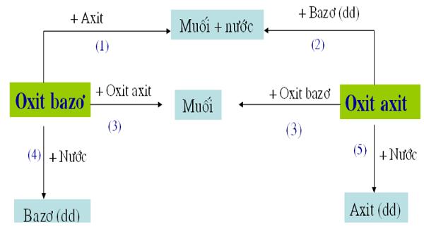 tính chất hóa học của oxit và cách phân loại oxit