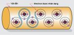 chất dẫn điện và chất cách điện là gì, sự di chuyển tự do của các electron