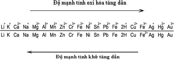 dãy điện hóa của kim loại đầy đủ cho biết tính oxi hóa và tính khử của các chất