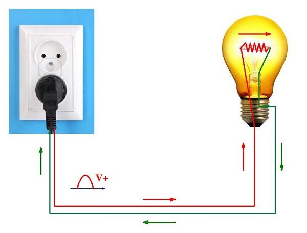 điện là gì, điện áp là gì và tác dụng của điện
