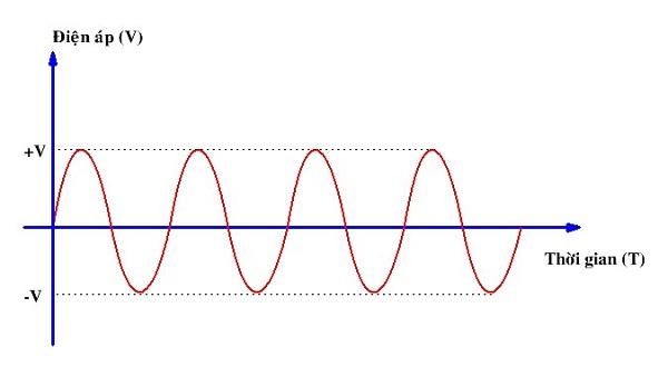 điện là gì, nguồn điện là gì và hình ảnh minh họa