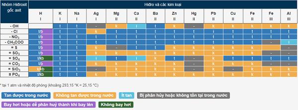độ tan là gì và bảng xác định độ tan