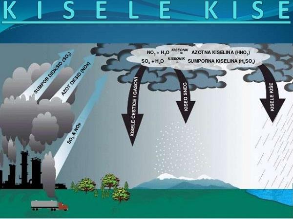 mưa axit là gì và giải thích hiện tượng mưa axit
