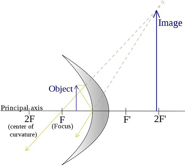 gương cầu lõm có tác dụng gì cùng hình ảnh phản chiếu của gương cầu lõm