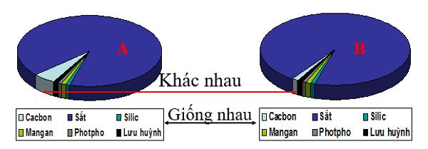 hợp kim của sắt và sự so sánh thành phần giữa gang và thép