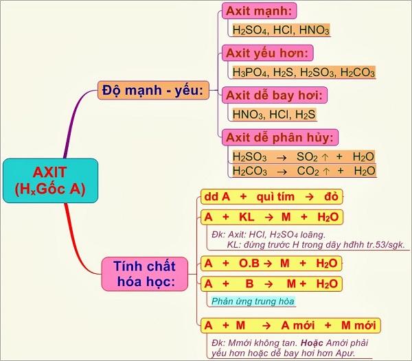 tính chất hóa học của axit và hình ảnh minh họa