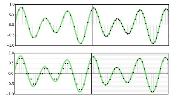 vật lý 7 độ cao của âm và giải thích độ âm là gì