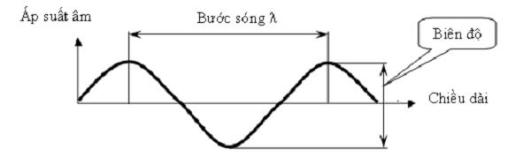 vật lý 7 độ cao của âm và hình ảnh minh họa